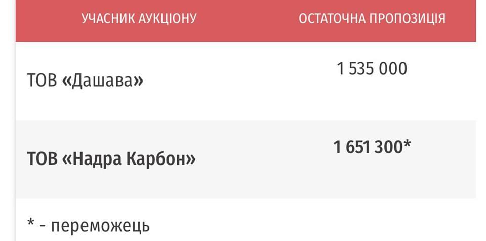 ТОВ «Надра Карбон» придбала Західнотокарсько-Краснянську площу за 1,65 грн млн грн