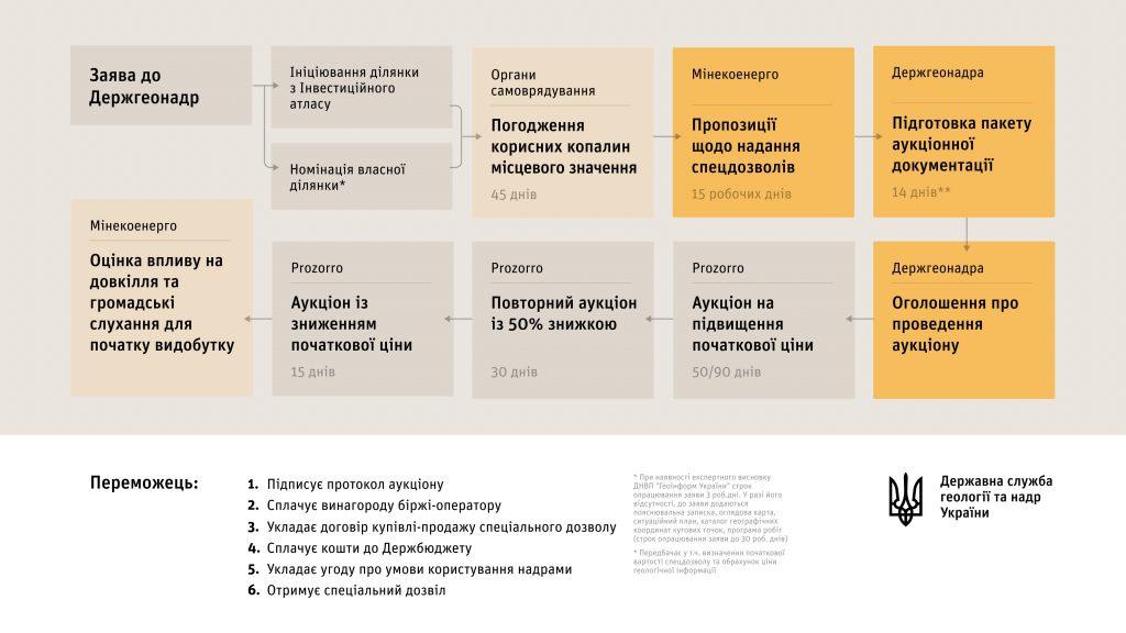 Роман Опімах провів нараду із Комітетом надрокористувачів Федерації роботодавців України