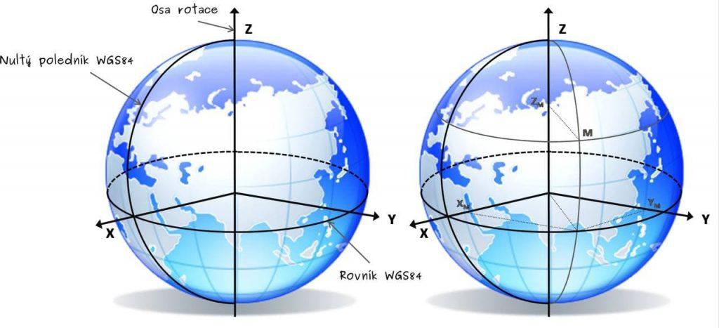 Переходимо до світової геодезичної системи WGS-84