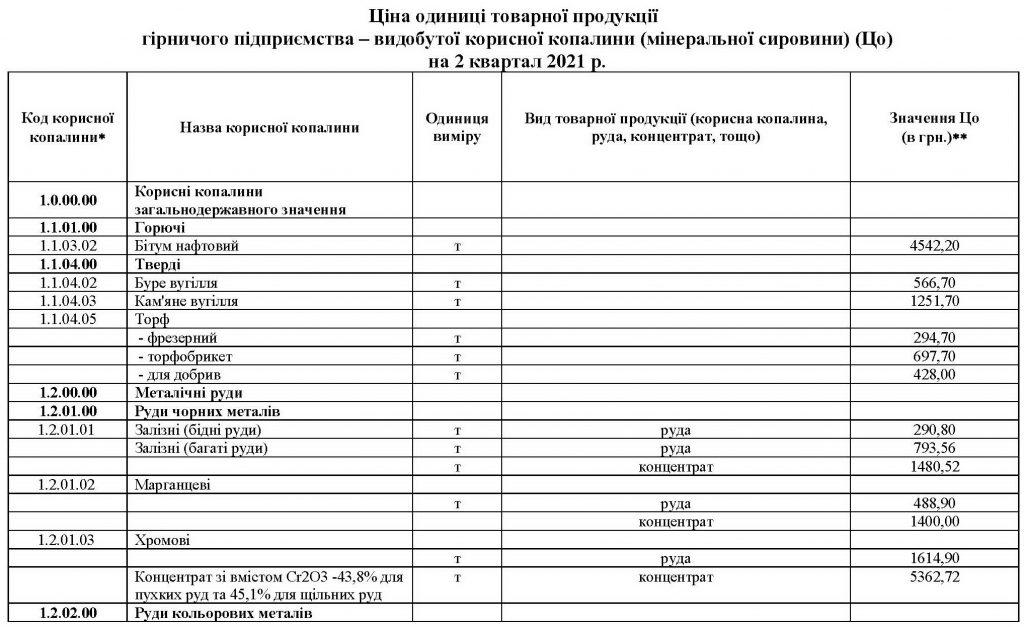 Ціни одиниць товарної продукції на 2 квартал 2021 року