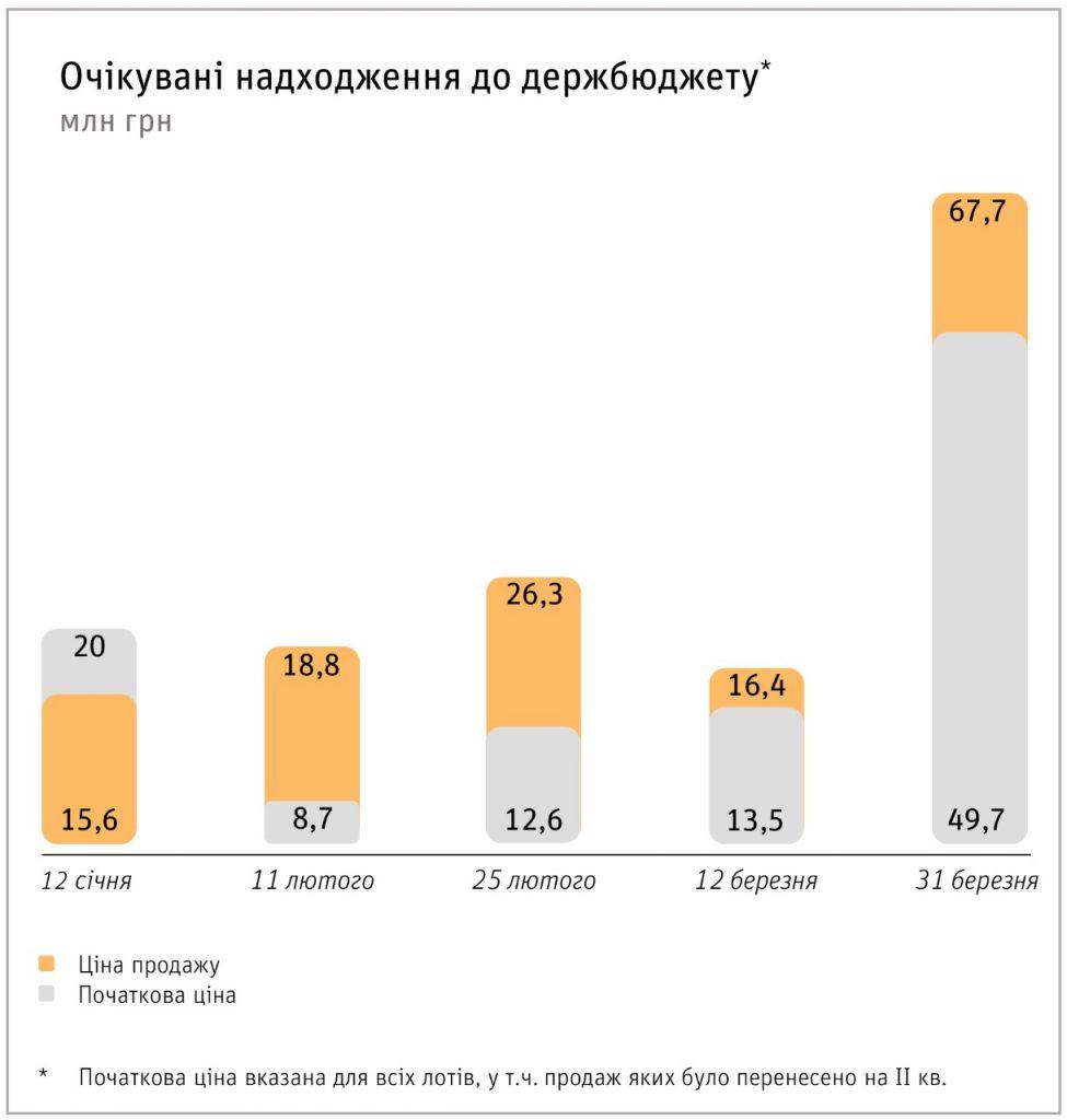До держбюджету надійде близько 145 млн грн від продажу спецдозволів на аукціонах