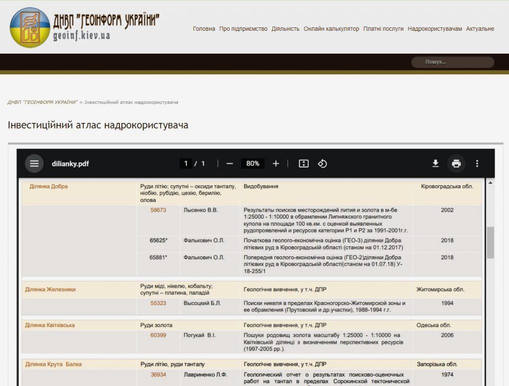 Data-room вторинної геологічної інформації для ділянок надр з покладами критичних і стратегічних мінералів доступна онлайн